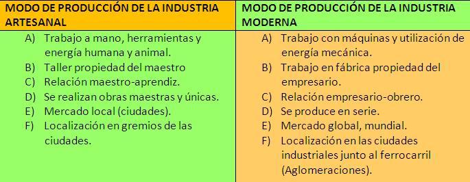 external image Modo+de+producci%25C3%25B3n+artesanal+e+industrial.jpg
