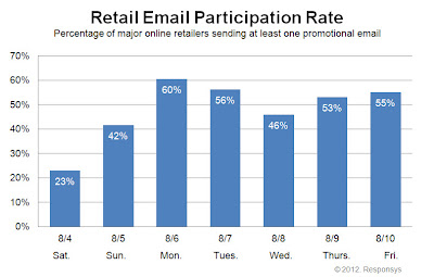 Click to view the Aug. 10, 2012 Retail Email Participation Rate larger