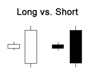 Long short forex meaning