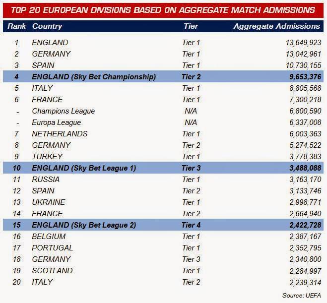 0029d8f5c35e4 A 4ª divisão de Inglaterra tem mais espectadores que a Liga portuguesa