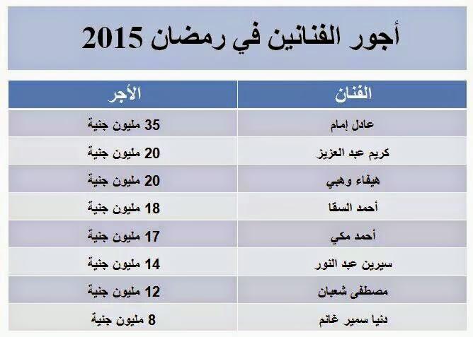 اجور الفنانين في رمضان 2015