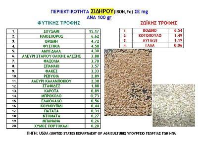 Ασβέστιο, σίδηρος, πρωτείνες σε τροφές