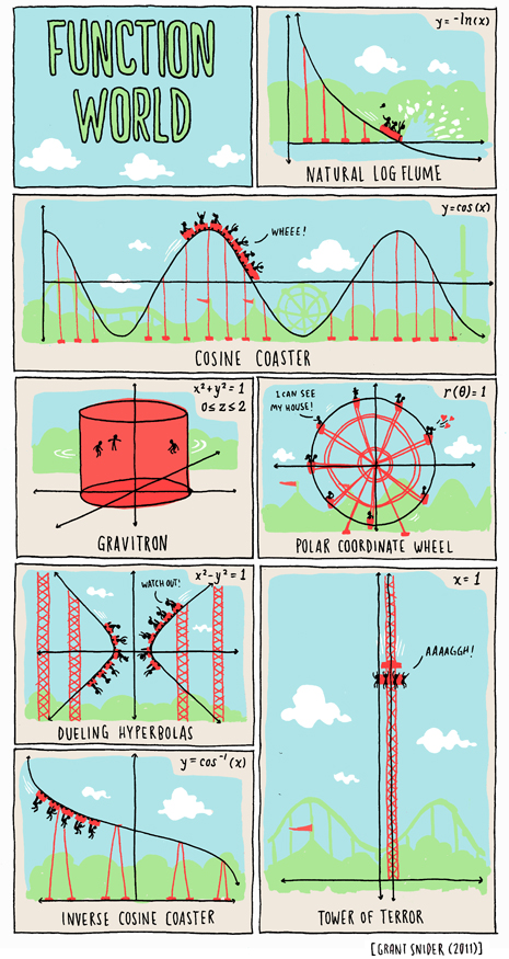 Functions We See in The Real Life