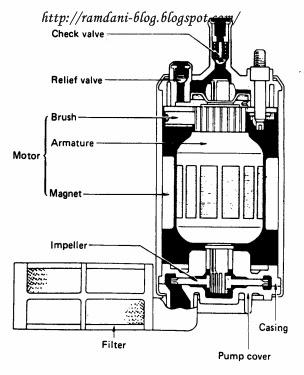 nama komponen pompa bahan bakar tipe listrik