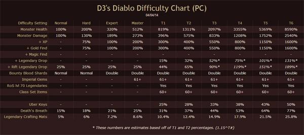 Diablo 3 Difficulty Chart