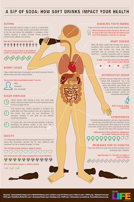 HOW A SIP OF SODA IMPACT YOUR HEALTH