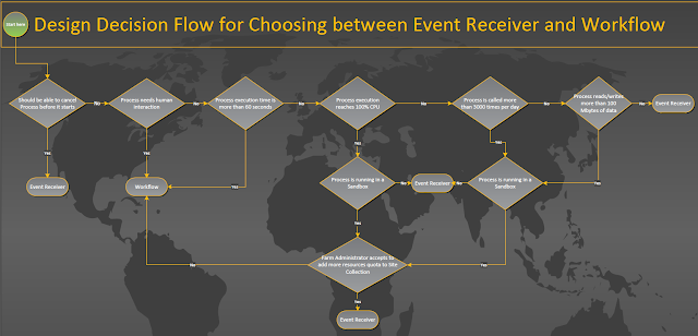event receiver vs workflow