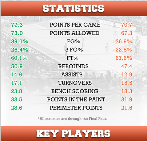dlsu vs ust uaap 76 final four statistics after dominating the last
