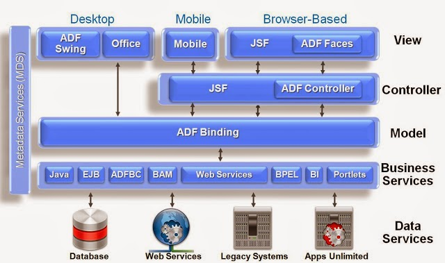Find Oracle ADF (Applications Development Framework ) Architechure which based on MVC (Model View Controller). Main components are Business Services, ADF Binding, JSF & ADF Controller and JSF Compoments. It used for Web applications, Mobile apps and Desktop application development