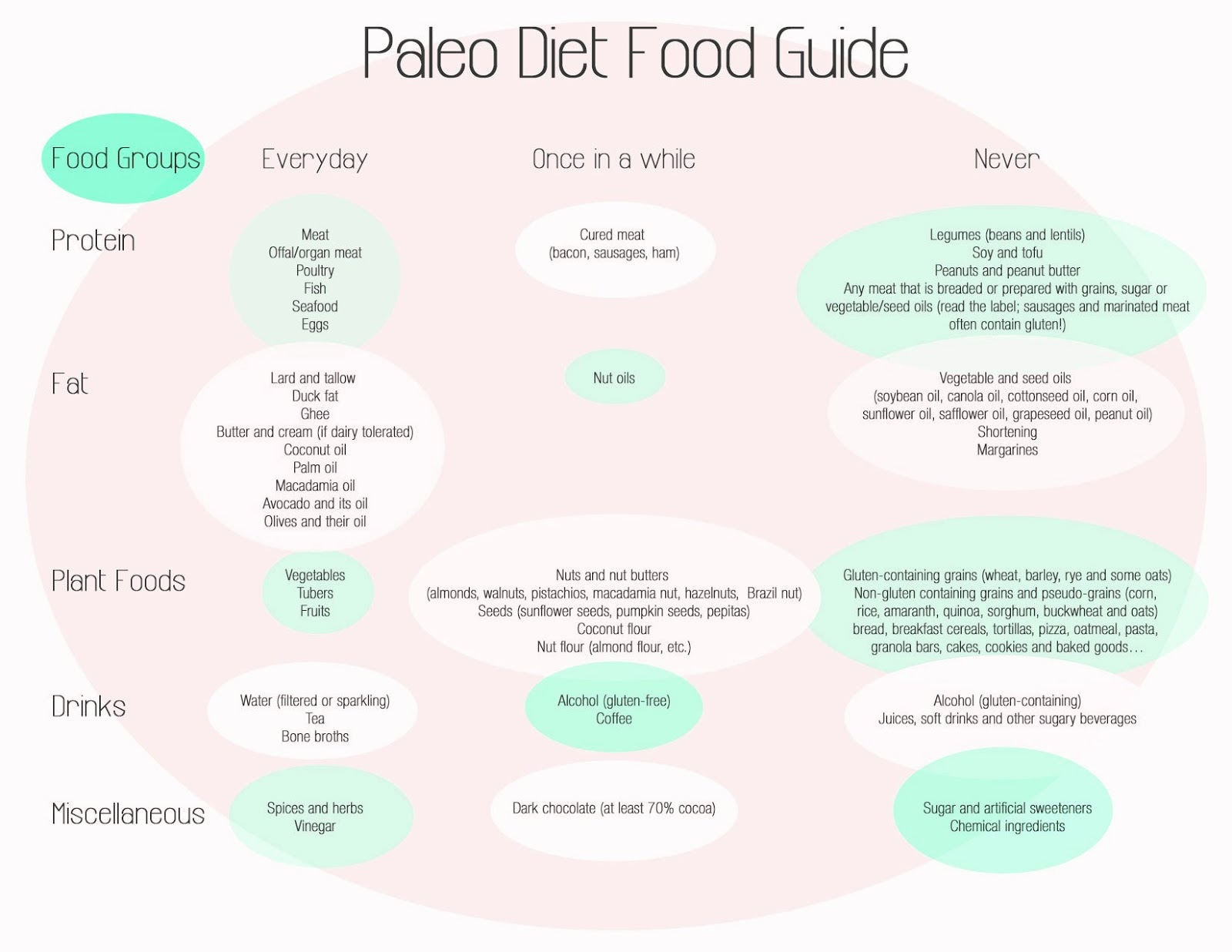 paleo diet food