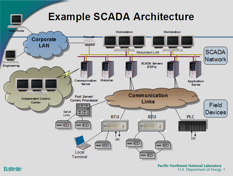 scada vulnerabilities and electric power industry Power system engineering, inc (pse) provides flexible and cost competitive scada services including evaluation, preparing requests for proposals (rfps), evaluating vendors, custom scada training, factory acceptance testing (fat), and more.