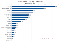 U.S. midsize luxury car sales chart September 2012