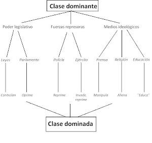 Clase Dominante - Clase Dominada - Gráfico - Julio Anguita