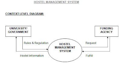 hostel information system essay Hostel allocation system is the computer-based system, specifically designed according to the requirements of welfare unit of yaba college of technology it.