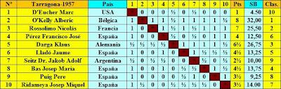 Clasificación final según sorteo del Torneo Internacional de Ajedrez Tarragona 1957