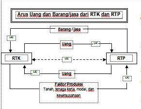 Bahan ajar tambahan uts ekonomi kelas x edukasi informasi berdasarkan diagram di atas dapat dijelaskan bahwa ccuart Image collections
