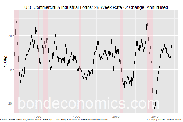 Chart: C&I Loans - Growth rate