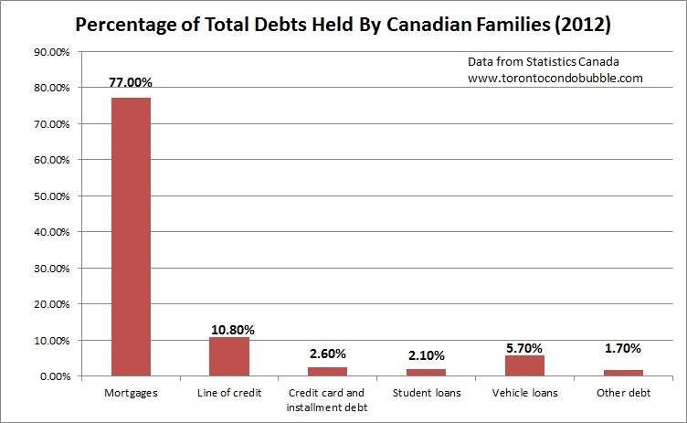 percentage of total debts held by canadian families
