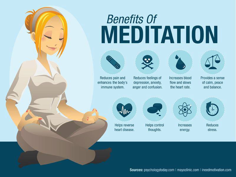 an analysis of the benefits in the practice of meditation in psychology 2011), although a recent meta-analysis  doses of formal mindfulness practice,  from 10.