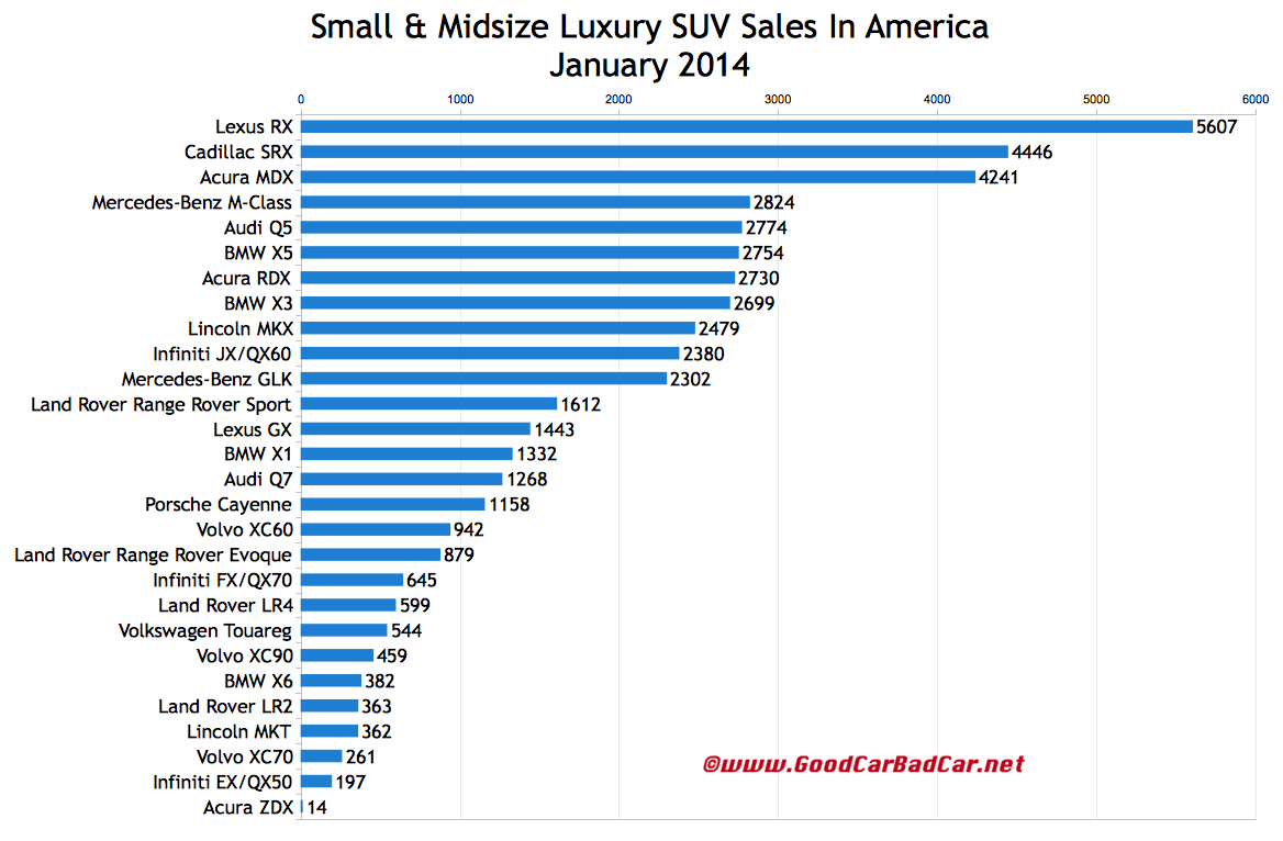 USA luxury SUV sales chart January 2014