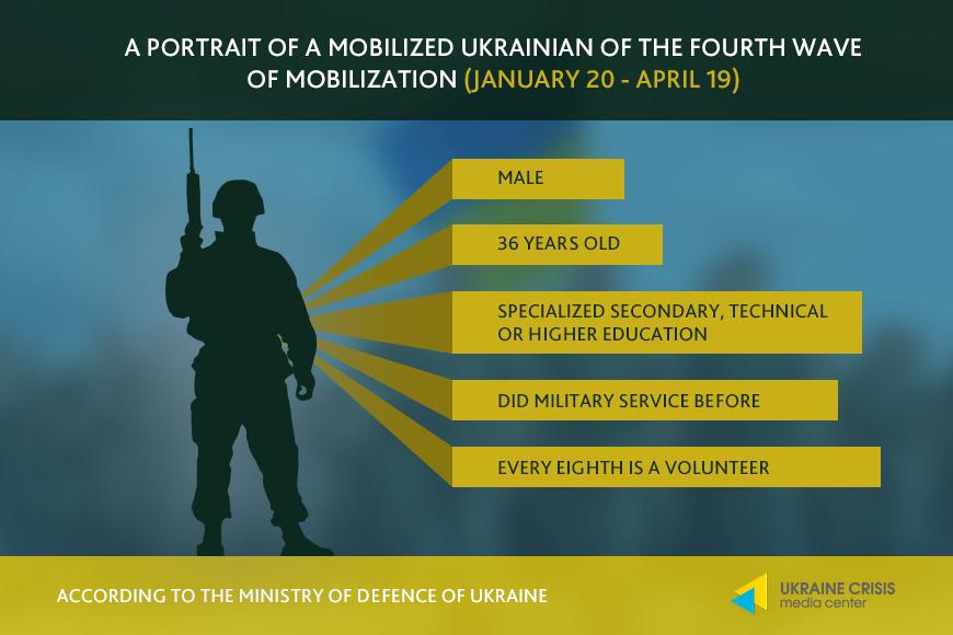 Portrait of mobilized Ukrainian (January 20 - April 19)