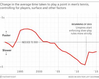 Ritmo del juego en tenis desde los 90 hasta hoy