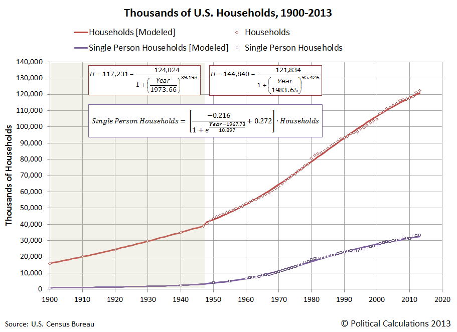 Thousands of U.S. Households, with Single Person Households, 1900-2013