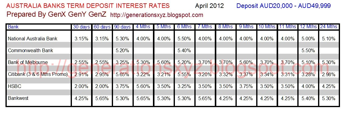 Bank Of America Mortgage Wiring Instructions : Compare bank term deposit rates in australia you can