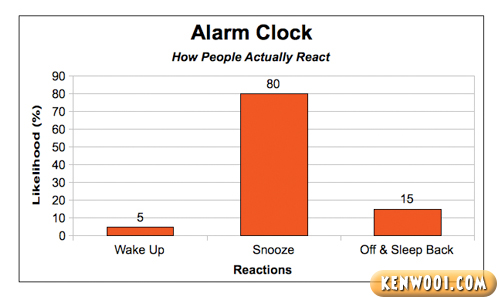 alarm clock reaction chart