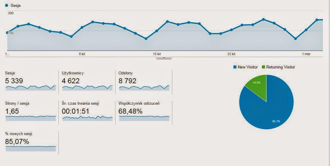 zarabianie w sieci analiza google analytics