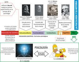 historia, psicologia