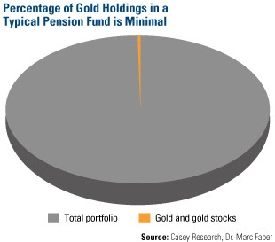 percentage of gold holdings in a typical pension fund