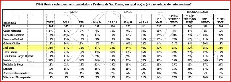 Pesquisa do Ibope para prefeitura de SP, 2012