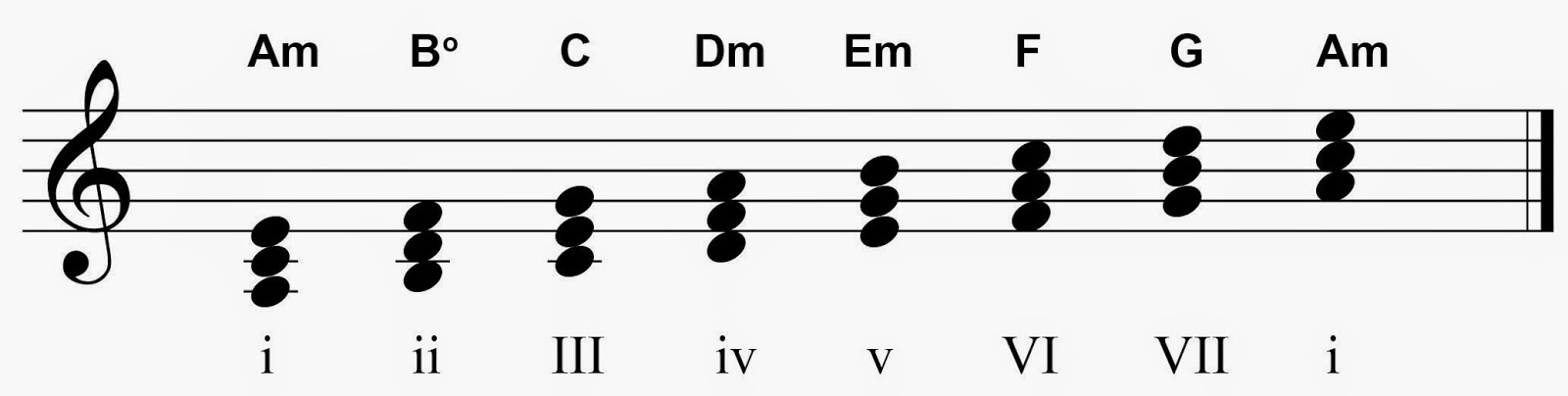 The Power Of The Six Chord In Minor Keys Creative Guitar Studio