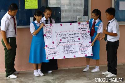 Aktiviti Sains Mengkaji Pelbagai Jenis Spesies, Populasi, Komuniti, Habitat dan Ekosistem Dalam Kawasan Sekolah