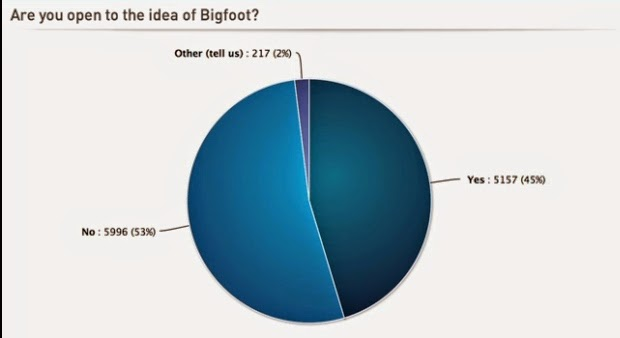 The Weather Network Bigfoot Poll