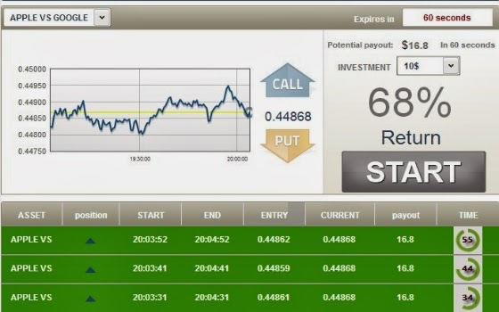 60 second binary options software reviews