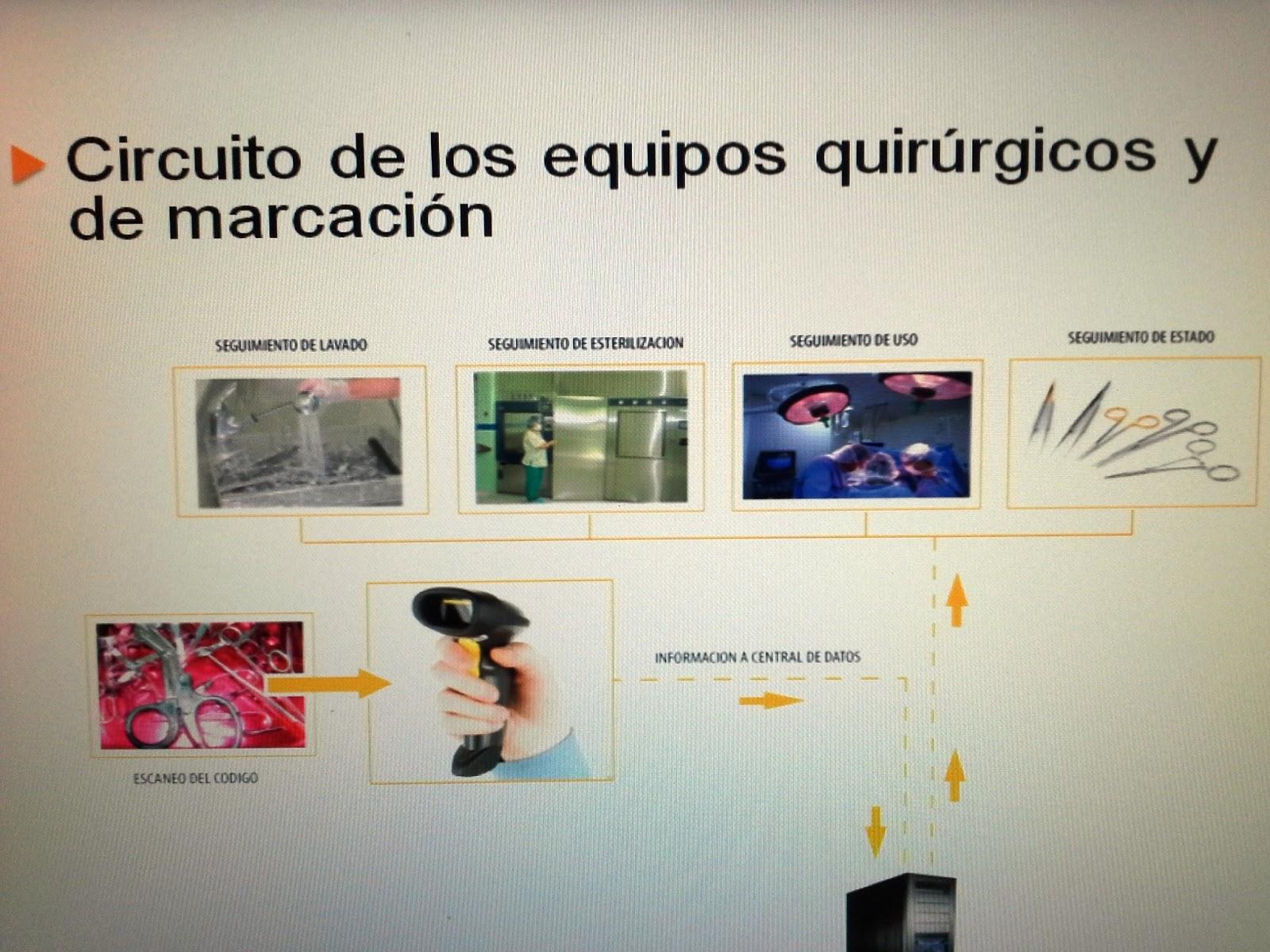 Circuito Quirurgico : Revista avances: trazabilidad y marcaciÓn del instrumental quirurgico