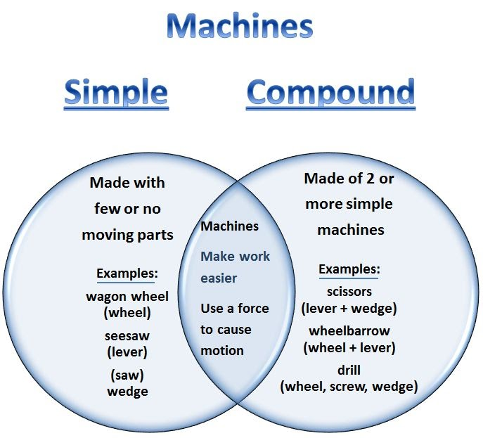 Learning Ideas - Grades K-8: Simple and Compound Machines ...