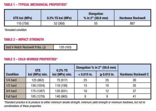 Yield strength sus inox 201, 304 and 630
