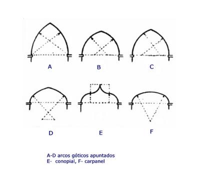 El blog de sociales de la merced arcos y b vedas g ticas for Tipos de arte arquitectonico