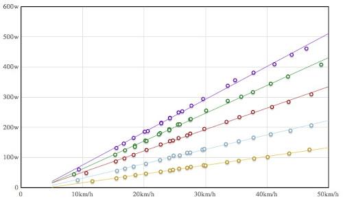 Elite Crono Mag Power curve
