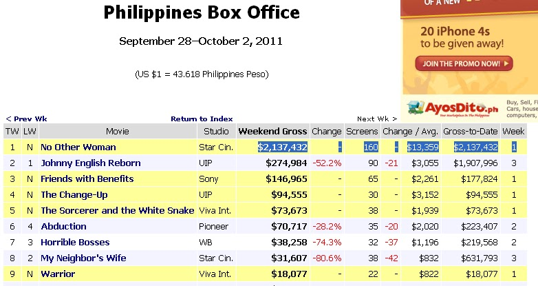 No other woman grosses p93 2 m in its first week philippines news crawl - Mojo box office philippines ...