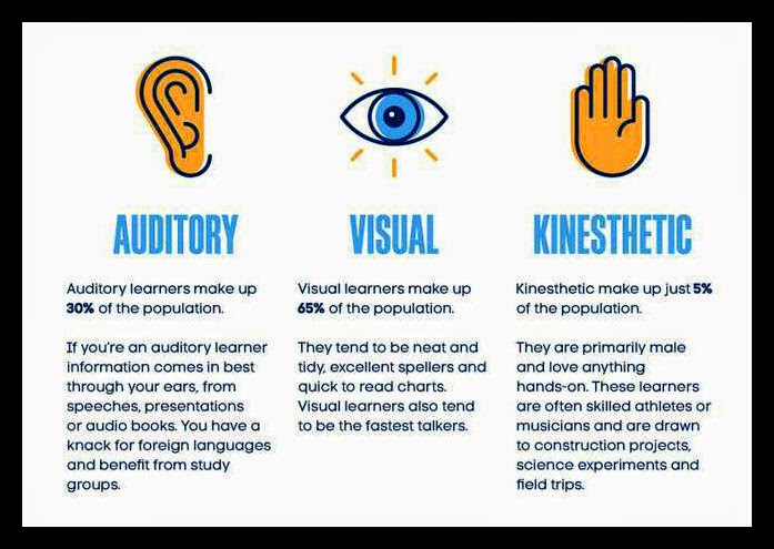 vak learning styles test Are you a visual, auditory, or kinesthetic learner how do you determine your  learning style to do a full diagnostic exam you can go to this link: learning.