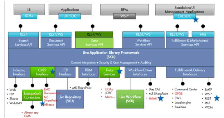 Hp Exstream  Lal Architecture