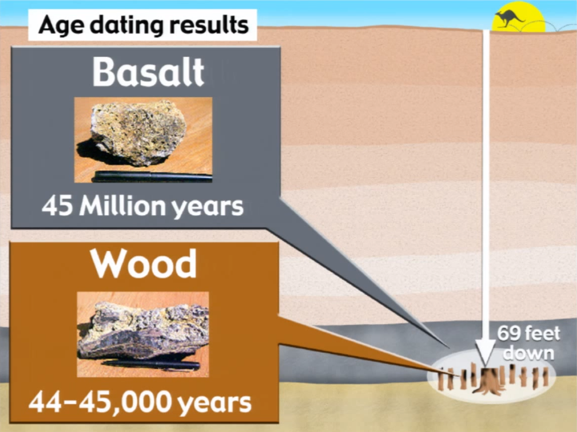 basalt dating methods Igneous rocks are those such as granite and basalt,  it is thought that the date of the impact can be dated by using various radiometric dating methods to date the.