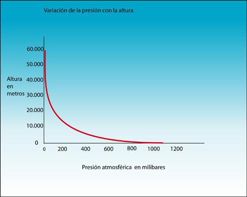 variacion presion atmosferica: