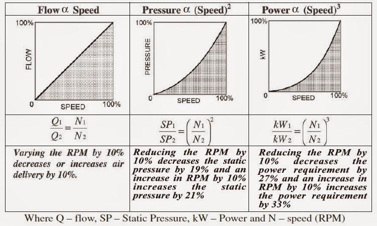 mechanical engineering  fan laws