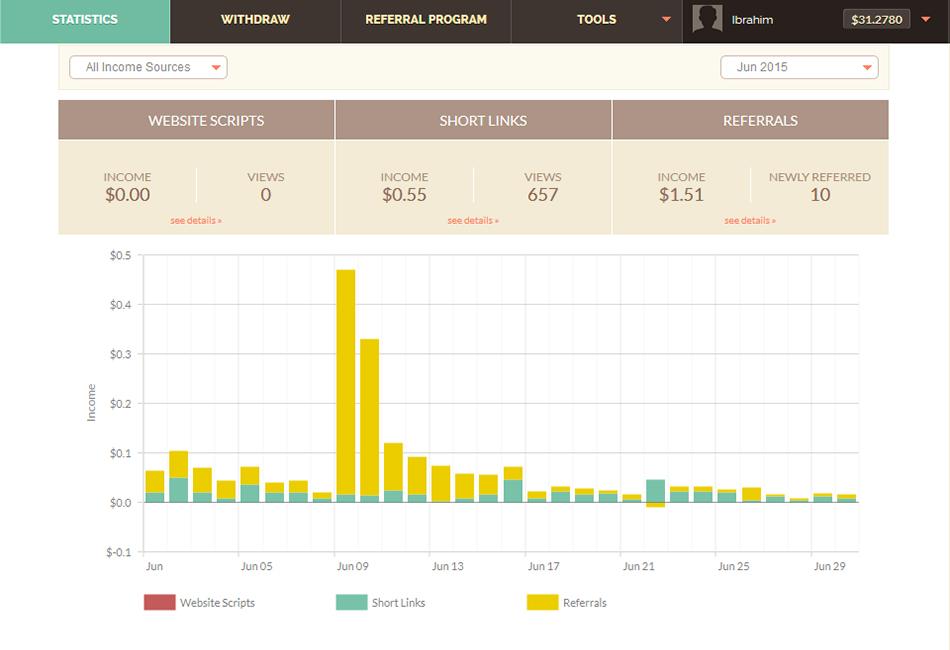 الربح من اختصار الروابط, مواقع اختصار الروابط,شحن حساب بايونير, Shortest vs Adfly