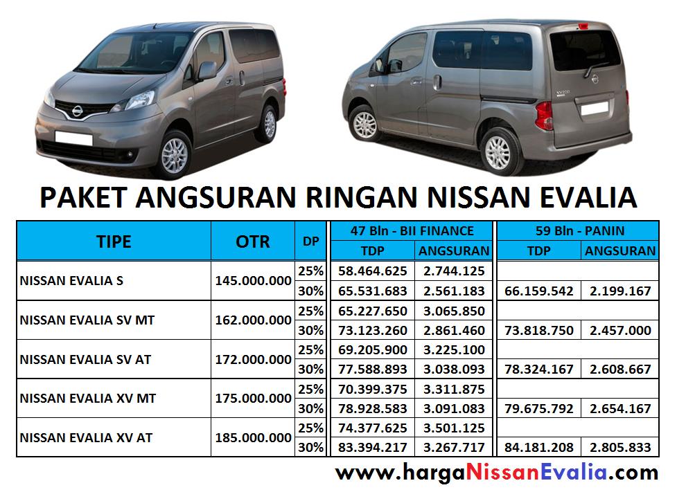 Harga Nissan Grand Livina Daftar Mobil Baru Dan. Harga. Circuit ...